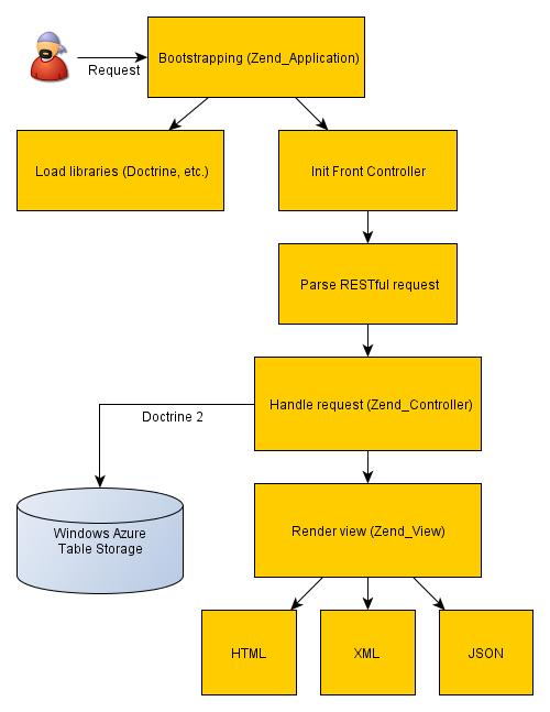 An overview of the application architecture
